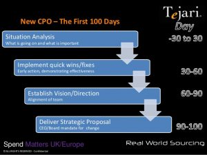 day plan template new cpo the first days