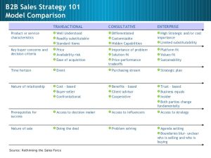 day plan template sales sales management sales strategy