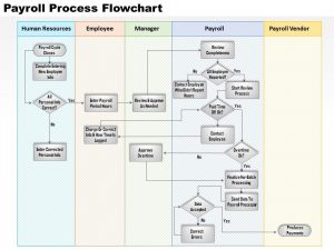 day plan template payroll process flowchart powerpoint presentation slide