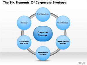 day sales plan the six elements of corporate strategy powerpoint presentation slide