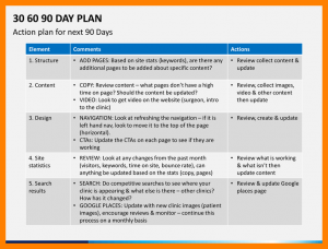 day sales plan day action plan template days plan slide