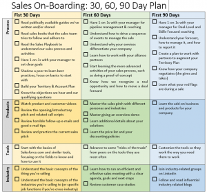 day sales plan template on boarding plan