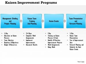 plan templates kaizen improvement programs powerpoint presentation slide template slide