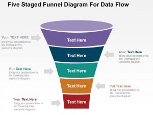 sales plan five staged funnel diagram for data flow flat powerpoint design slide
