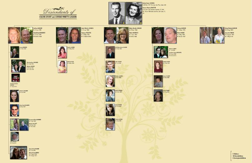 4 generation pedigree chart