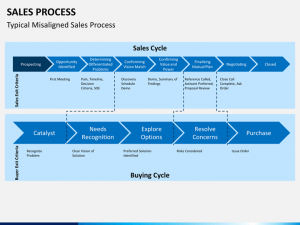 year plan template sales process slide