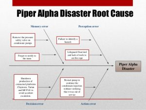 accident investigation form fish bone diagram sigma for piper alpha accident