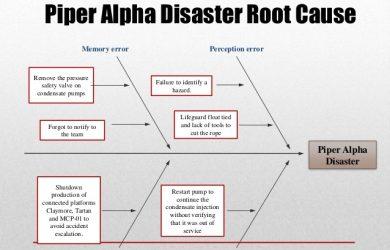 accident investigation form fish bone diagram sigma for piper alpha accident
