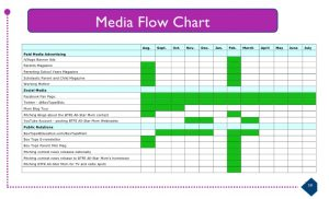 account plan templates template business