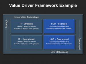 account plan templates gtm foundational building blocks template value driver framework