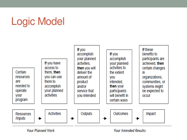 action plans format