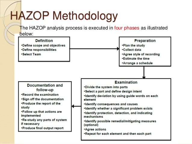 hazop template xls - analysis report template template business
