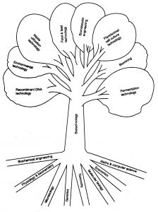 application forms template biotechnology tree large
