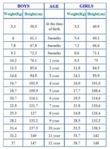 average baby weight chart weight and height chart