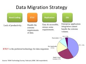 basic business plan template data migration erp ax