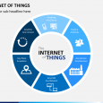 best ppt templates free download internet of things slide