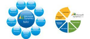 bill of sale for business microsoft dynamics nav header