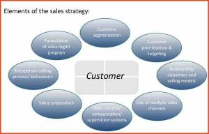 bill of sale form pdf sales strategy example elements of the sales strategy