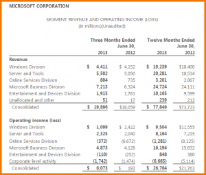 blank balance sheet microsoft balance sheet microsoft earnings wide