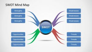 blank flow chart template for word swot mindmap