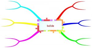 blank mind map bolide