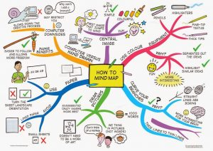 blank mind map how to mind map