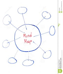 blank mind map mind map