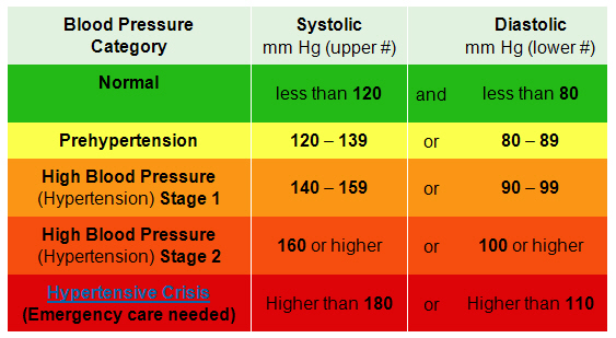 blood pressure record charts