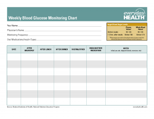 blood pressure recording chart monitoring blood sugar levels chart