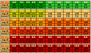 blood sugar chart pdf blood sugar chart pdf bgconvchart