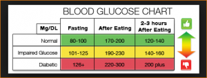 blood sugar chart pdf blood sugar chart pdf blood glucose chart