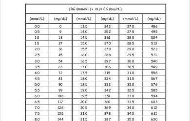 blood sugar chart pdf conversion blood glucose level chart