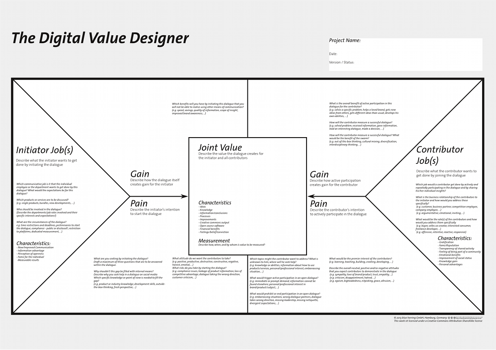 branding strategy template