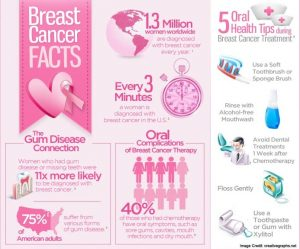 breast cancer awareness flyer breast cancers fact