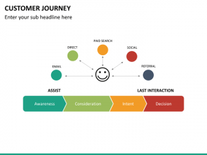 bubble map template customer journey mc slide