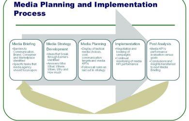 budget calendar template media brief and strategy checklist