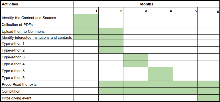 budget template free