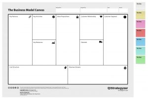 business canvas template stratgyzer business model canvas