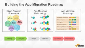business case analysis example application portfolio migration