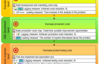business case analysis example cascading financial perspective