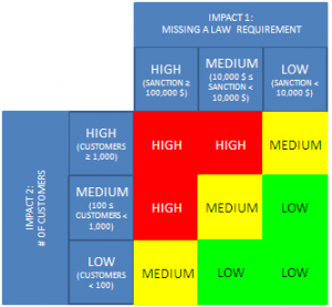 business development plan template business impact analysis impact matrix