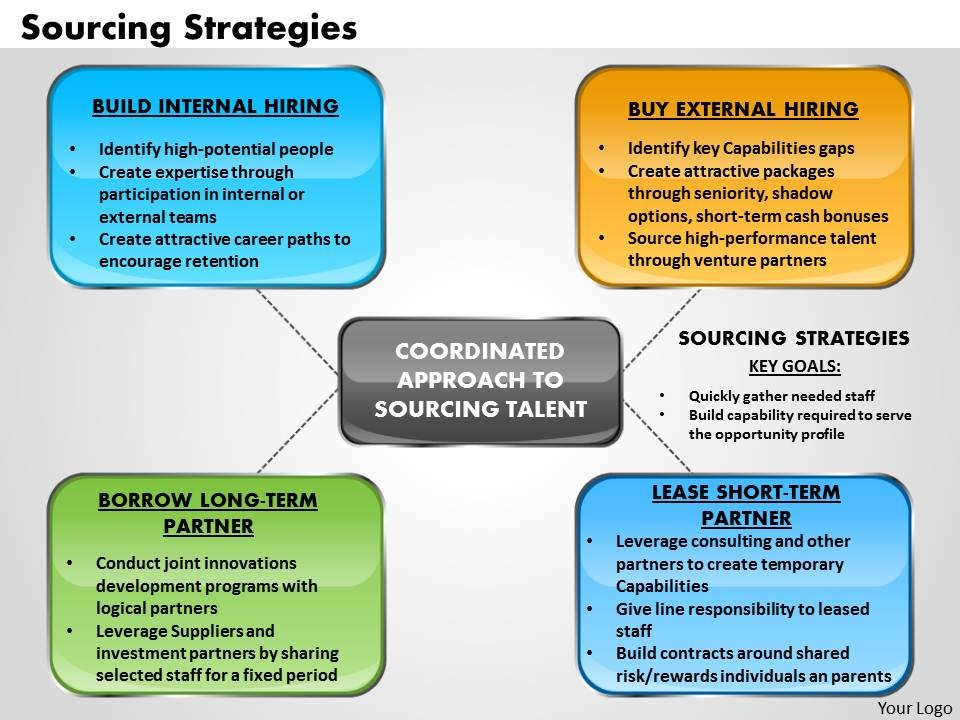 Tips for Your Strategic Sourcing Business Plan