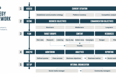 business development plan template strategy framework