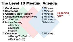 business meeting agenda level agenda