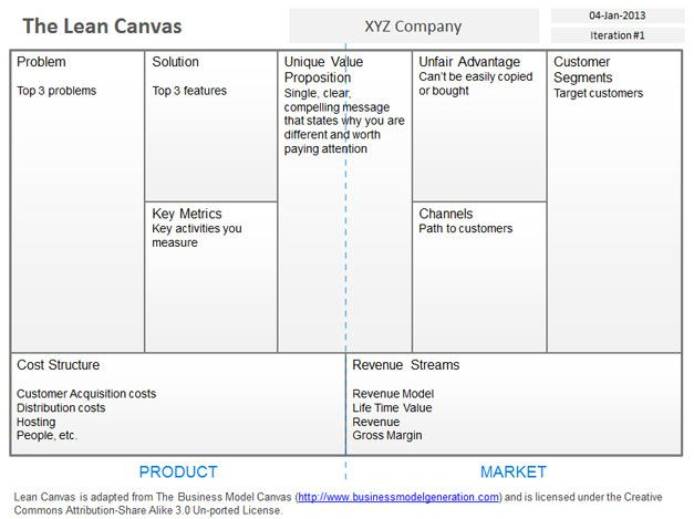 Business model canvas template word template business business model canvas template word wajeb Gallery