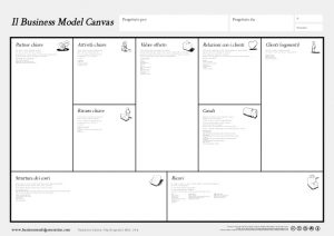 business model canvas template word business model canvas poster italiano