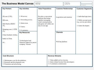 business model canvas template word business model canvas wechat