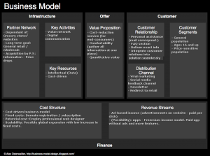 business model canvas template word model