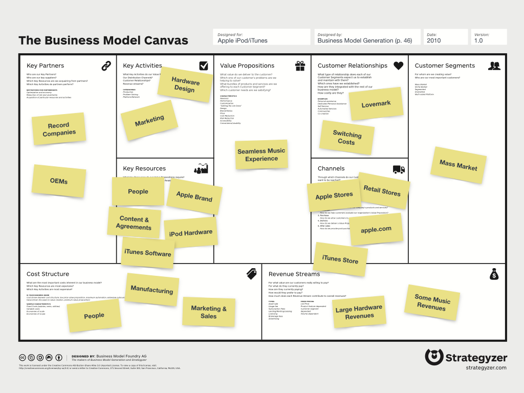 Business model template template business business model template cheaphphosting