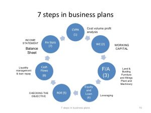 business plan mission statement steps in business planning